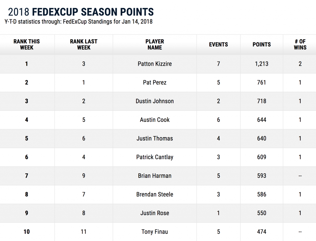 FedEx Cup Standings 2018